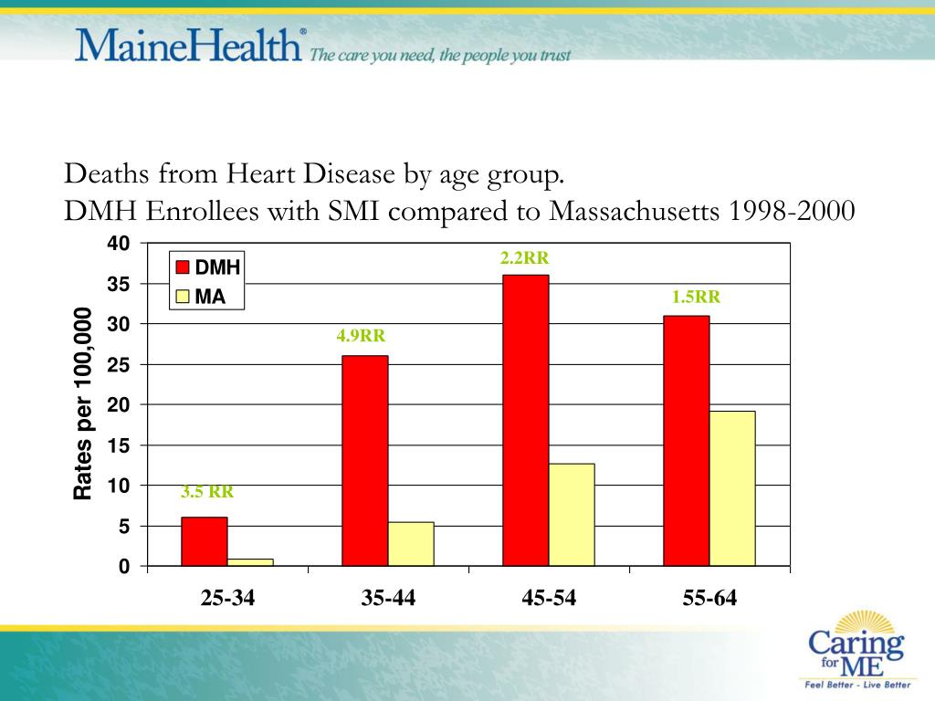 Deaths from Heart Disease by age group.