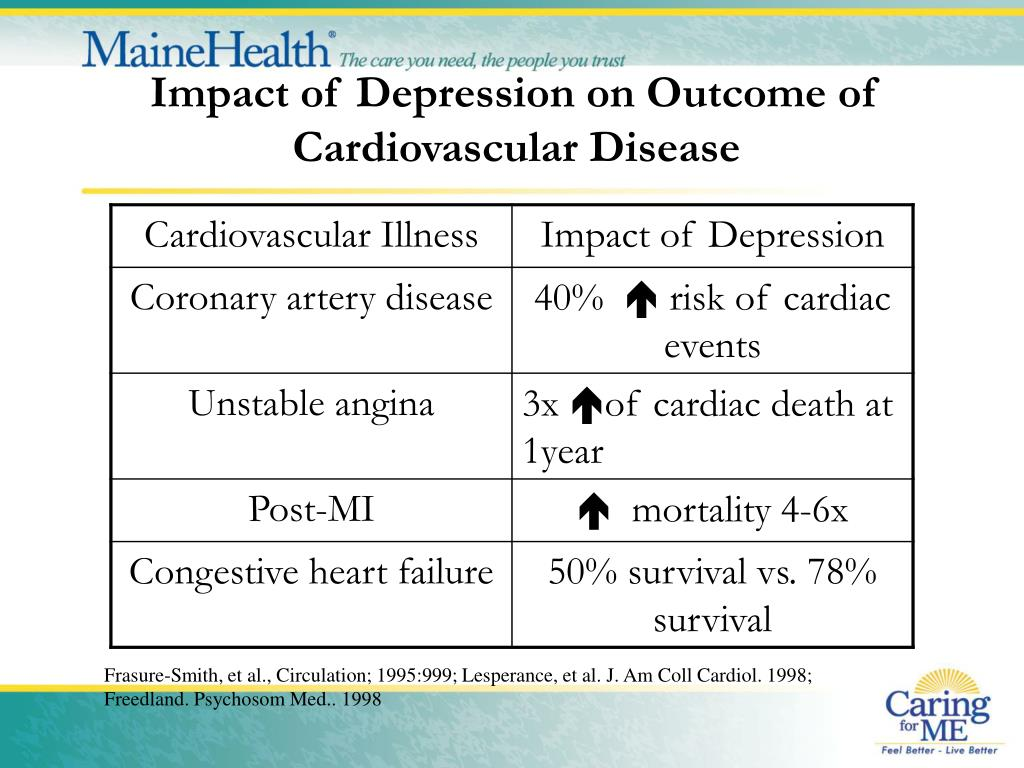 Impact of Depression on Outcome of Cardiovascular Disease