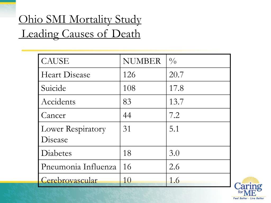 Ohio SMI Mortality Study