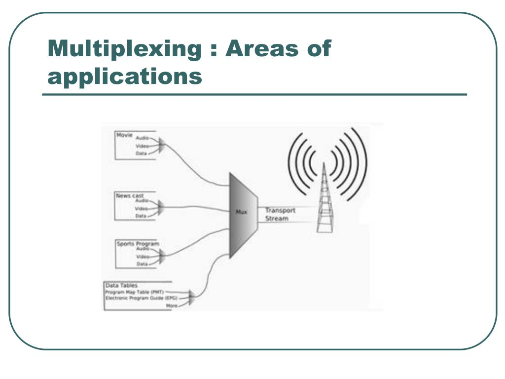 Multiplexing : Areas of applications