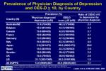 prevalence of physician diagnosis of depression and ces d 10 by country