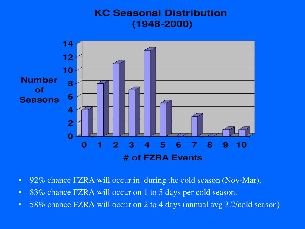 92% chance FZRA will occur in  during the cold season (Nov-Mar).