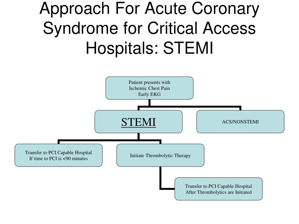Approach For Acute Coronary Syndrome for Critical Access Hospitals: STEMI