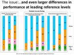 the issue and even larger differences in performance at leading reference levels