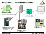 future plans central role of database