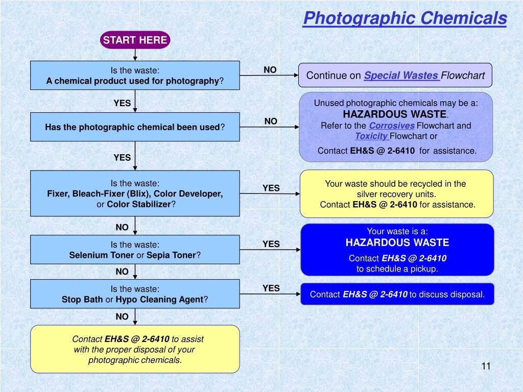 Photographic Chemicals