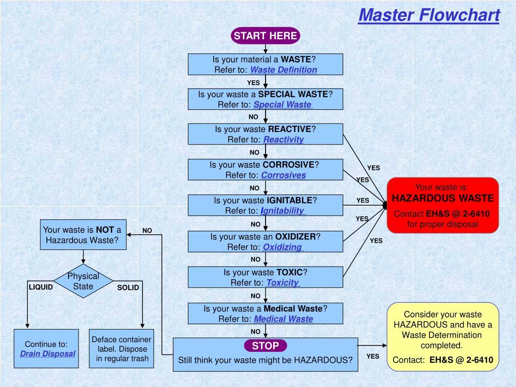 Master Flowchart