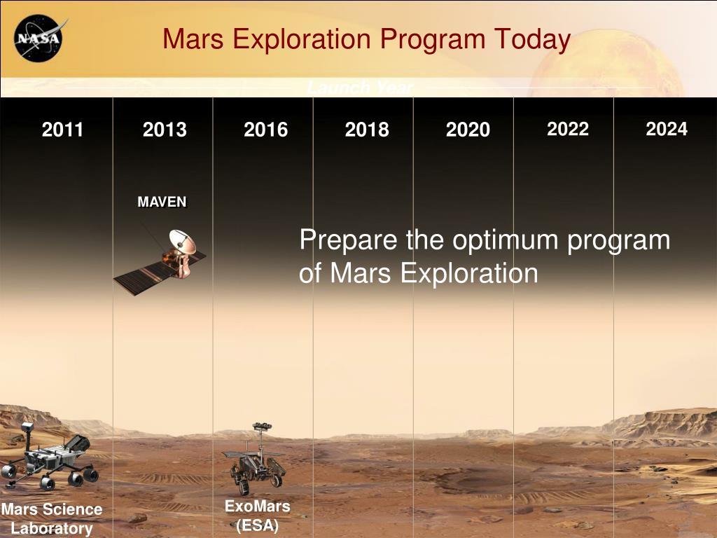 Mars Exploration Program Today