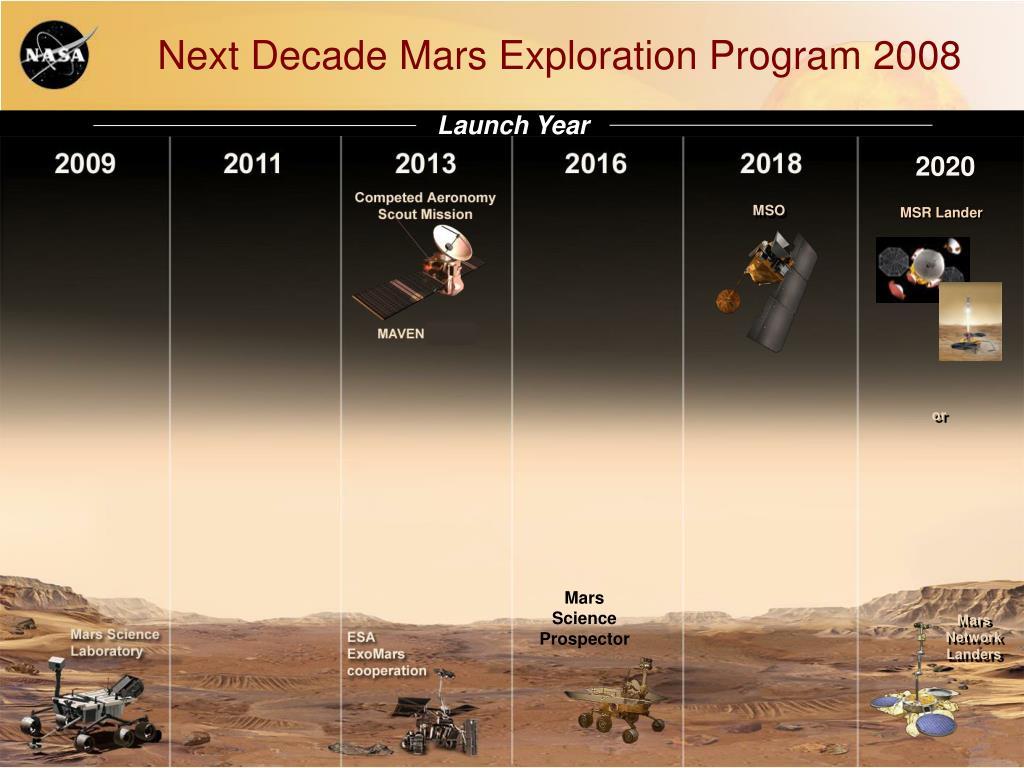 Next Decade Mars Exploration Program 2008