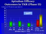 apixaban efficacy outcomes in tkr phase ii