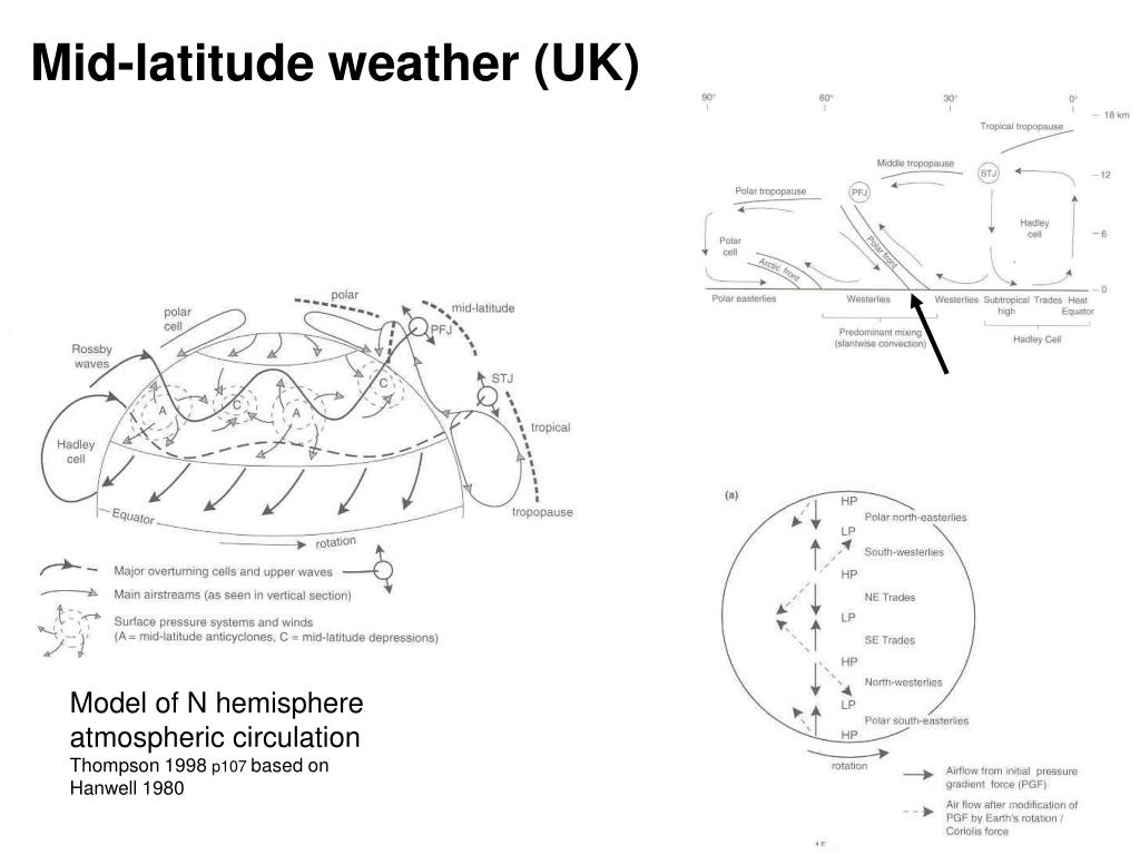 Mid-latitude weather (UK)