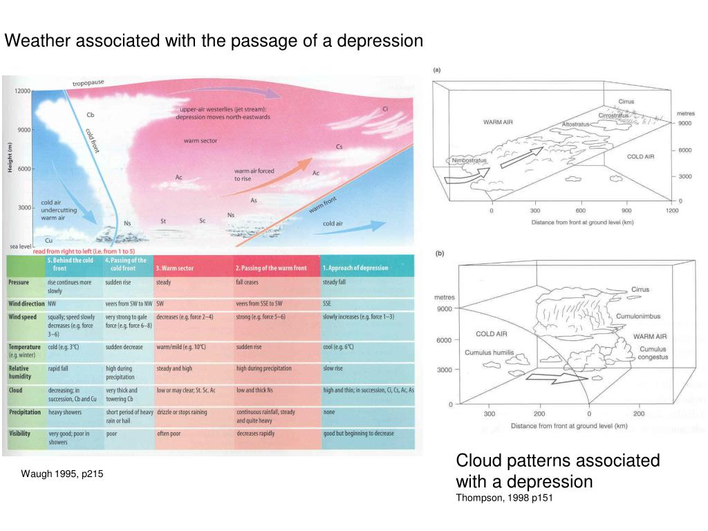 Weather associated with the passage of a depression