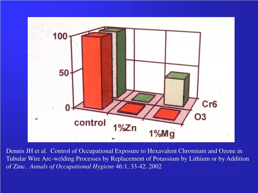 Dennis JH et al.  Control of Occupational Exposure to Hexavalent Chromium and Ozone in Tubular Wire Arc-welding Processes by Replacement of Potassium by Lithium or by Addition of Zinc.
