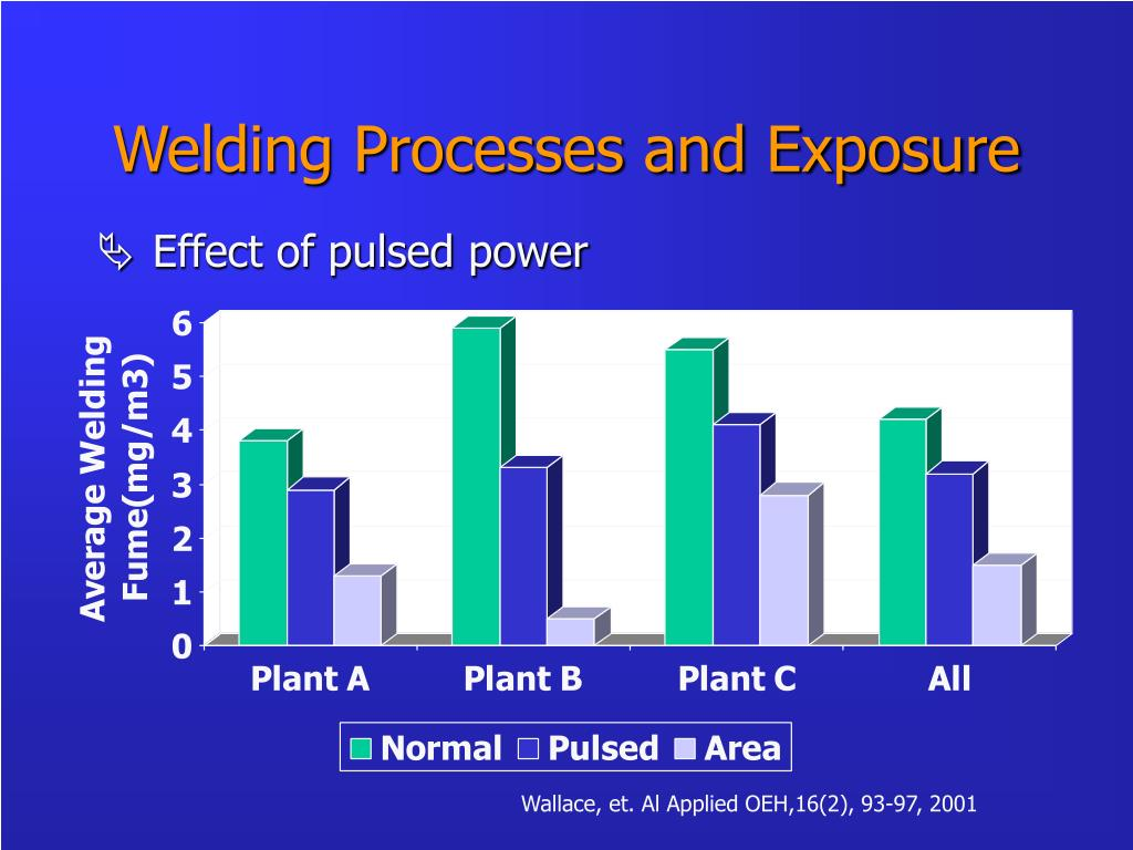 Welding Processes and Exposure