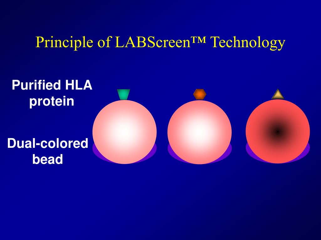 Principle of LABScreen™ Technology