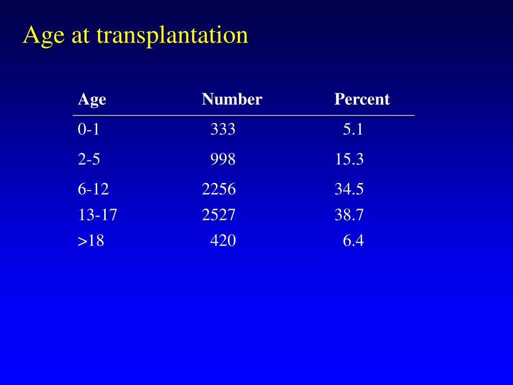 Age at transplantation
