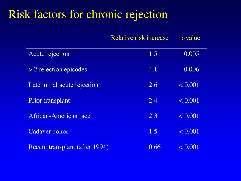 Risk factors for chronic rejection