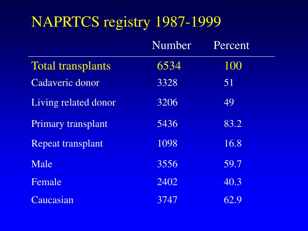 NAPRTCS registry 1987-1999