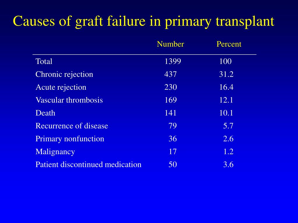 Causes of graft failure in primary transplant