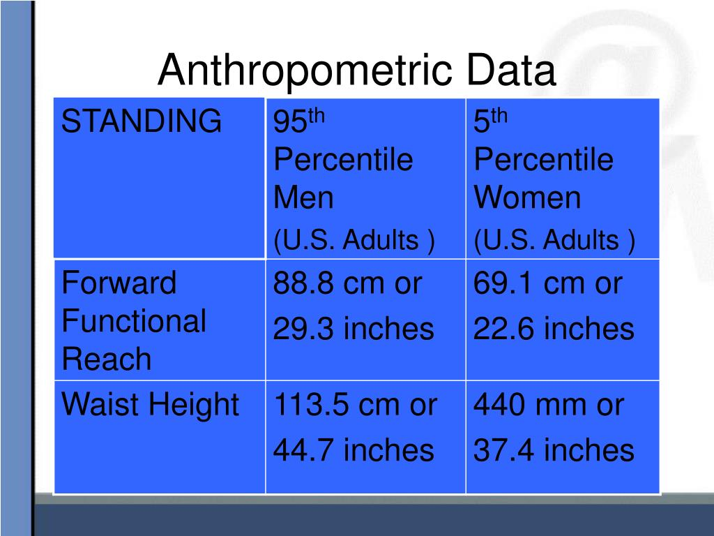 Anthropometric Data