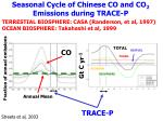 seasonal cycle of chinese co and co 2 emissions during trace p