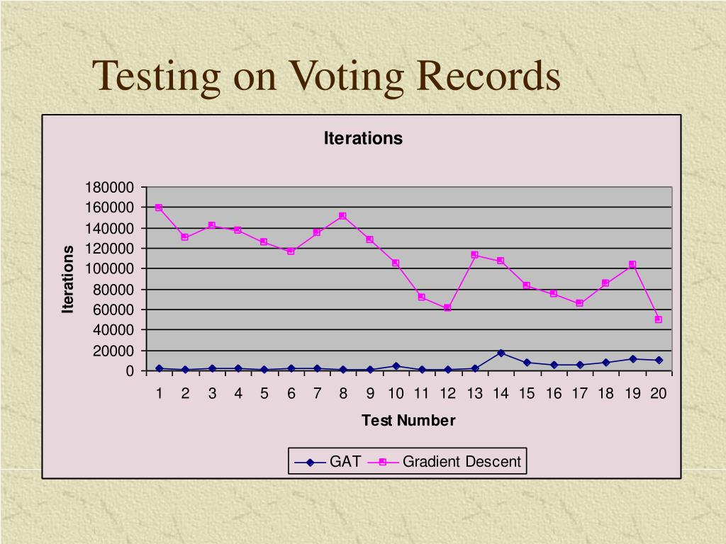 Testing on Voting Records