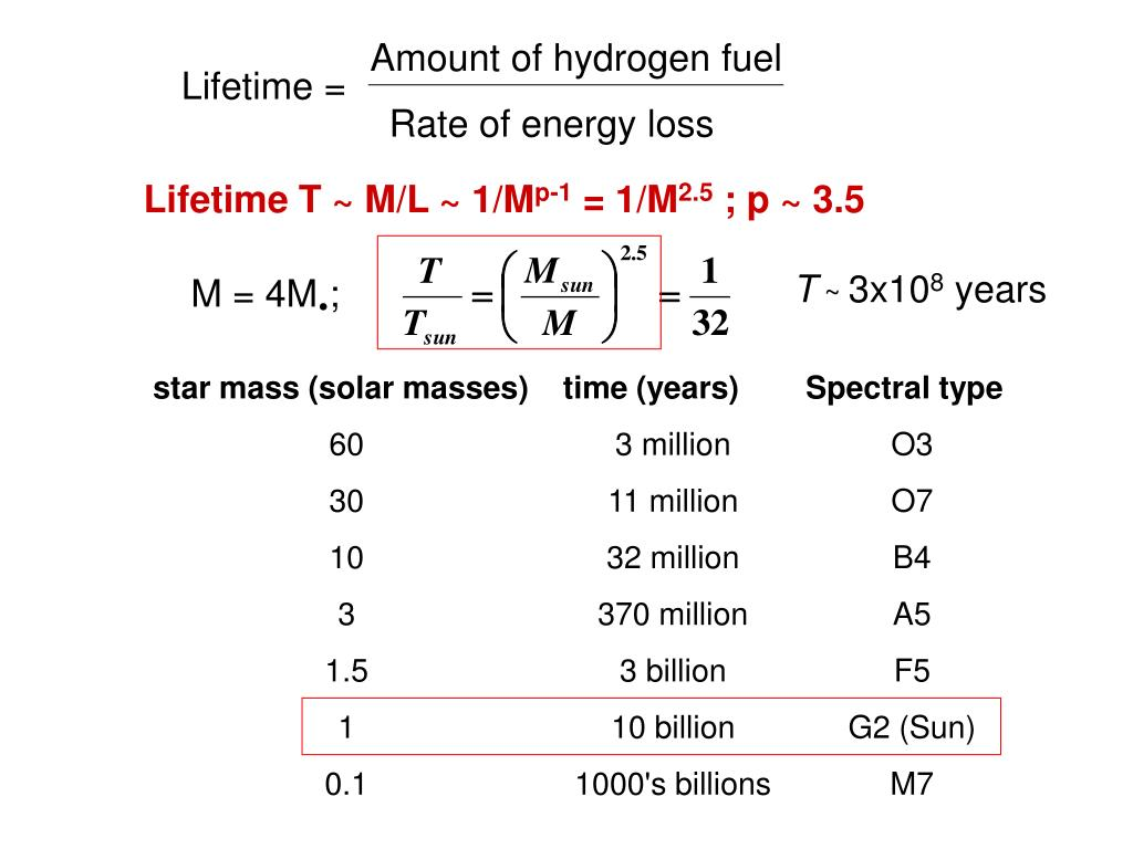 Amount of hydrogen fuel