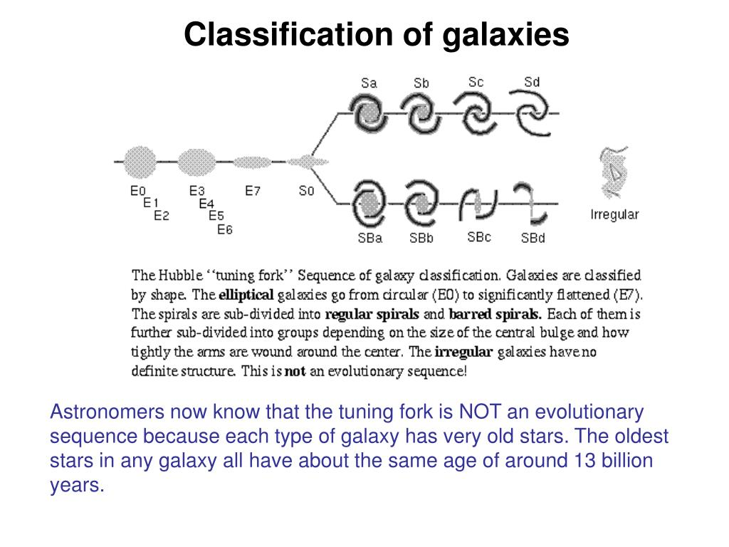 Classification of galaxies
