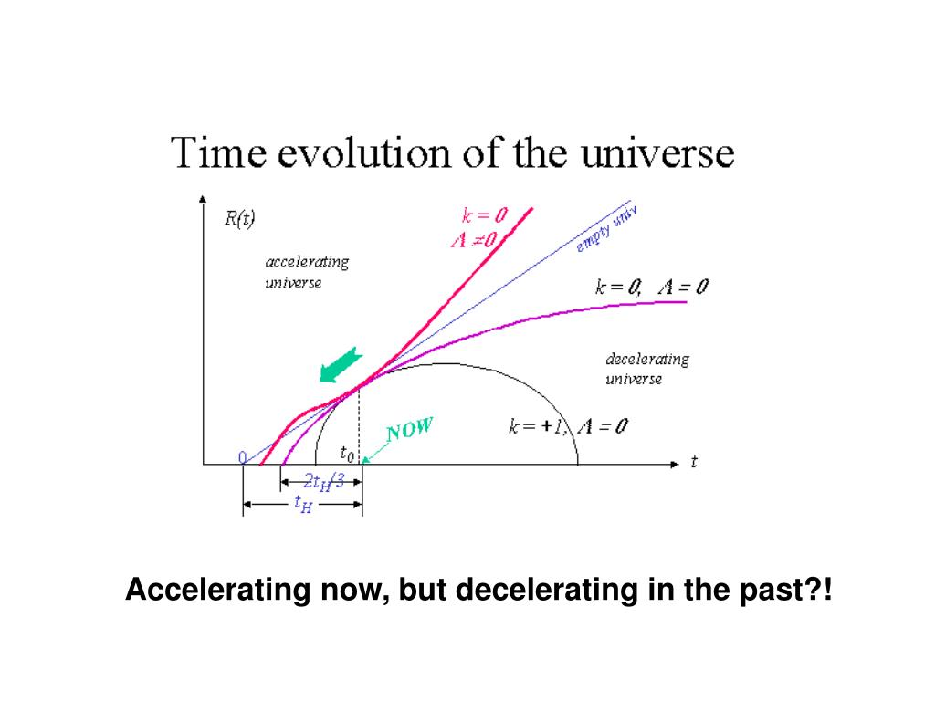 Accelerating now, but decelerating in the past?!