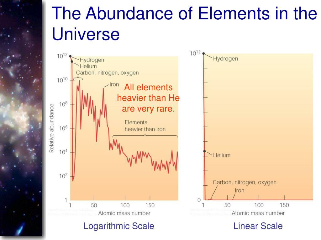 The Abundance of Elements in the Universe
