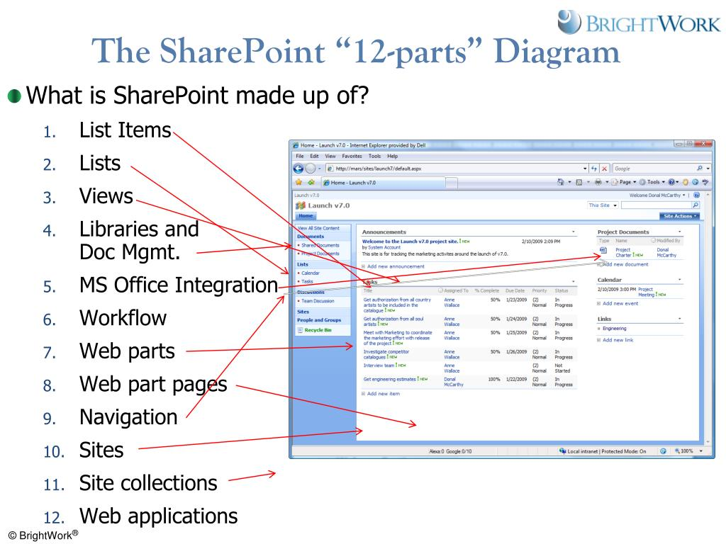 """The SharePoint """"12-parts"""" Diagram"""