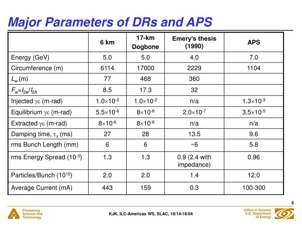 Major Parameters of DRs and APS