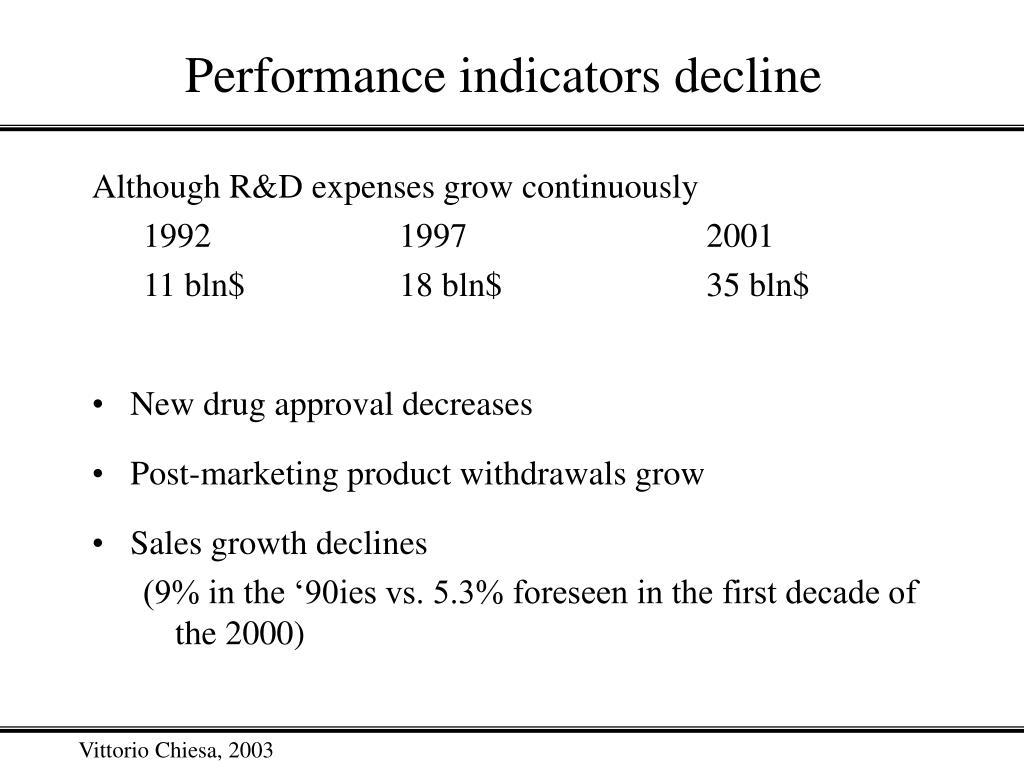 Performance indicators decline