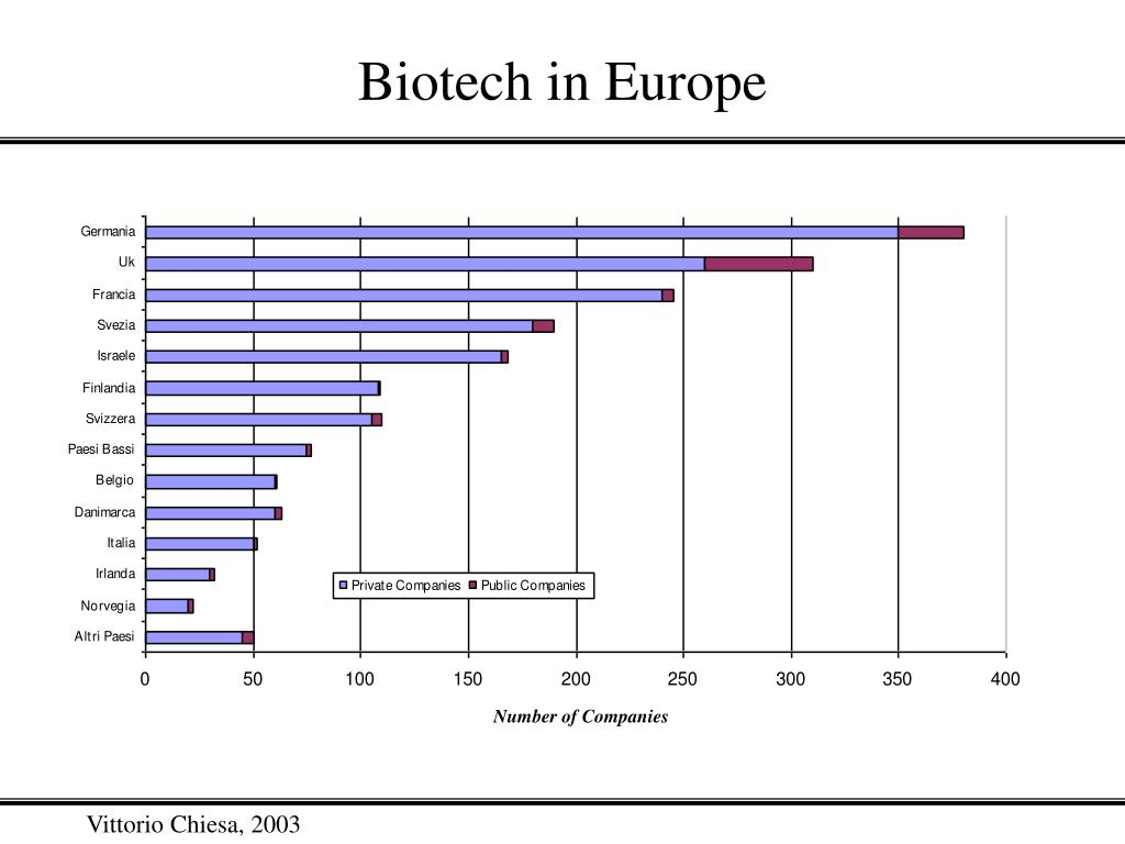Biotech in Europe