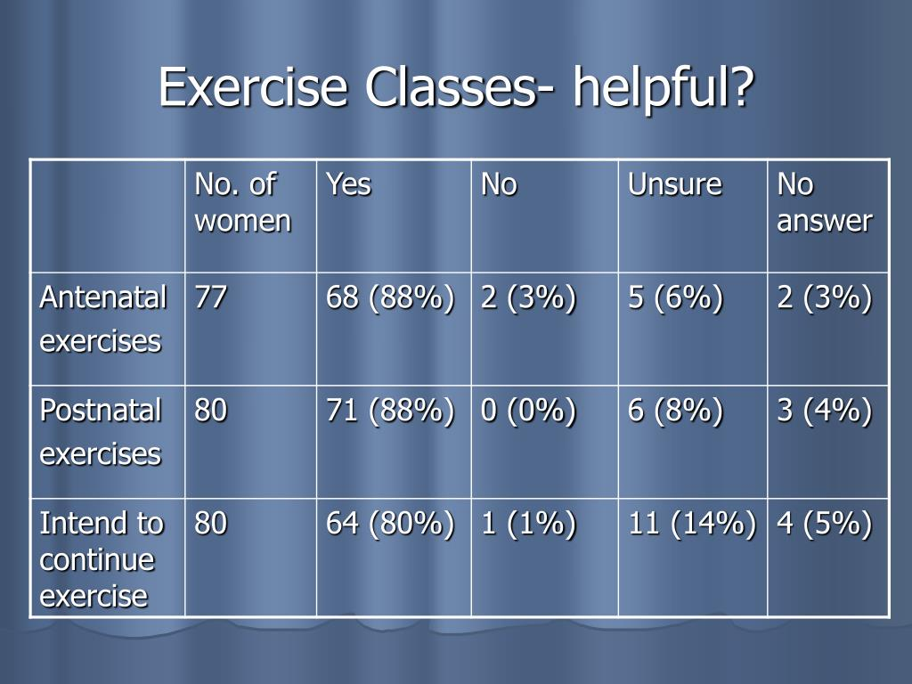 Exercise Classes- helpful?