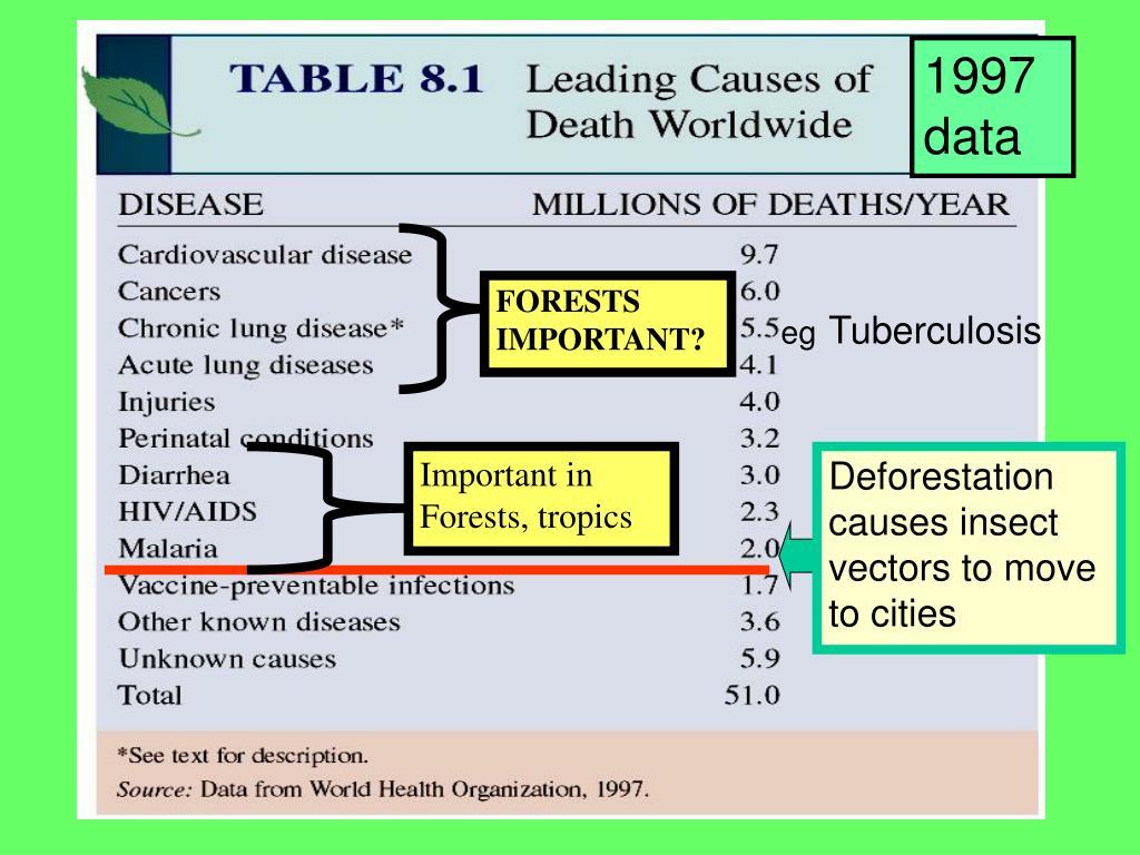 1997 data