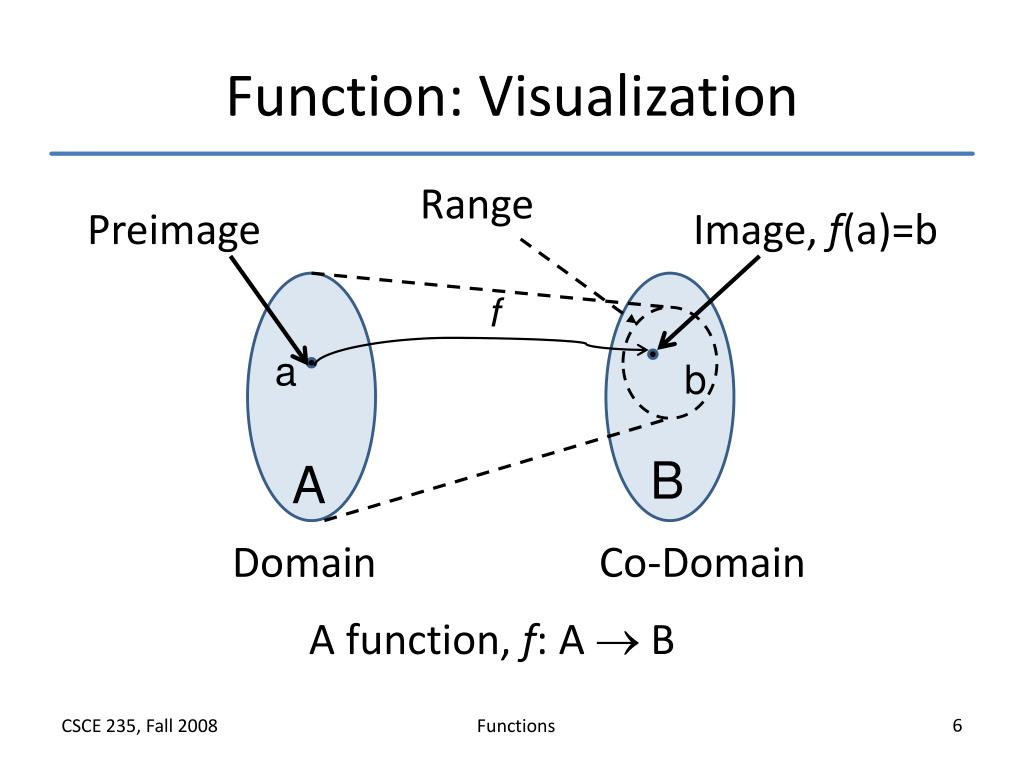 Function: Visualization