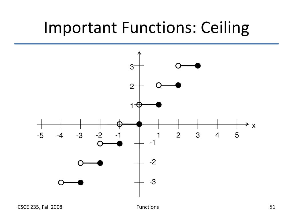 Important Functions: Ceiling