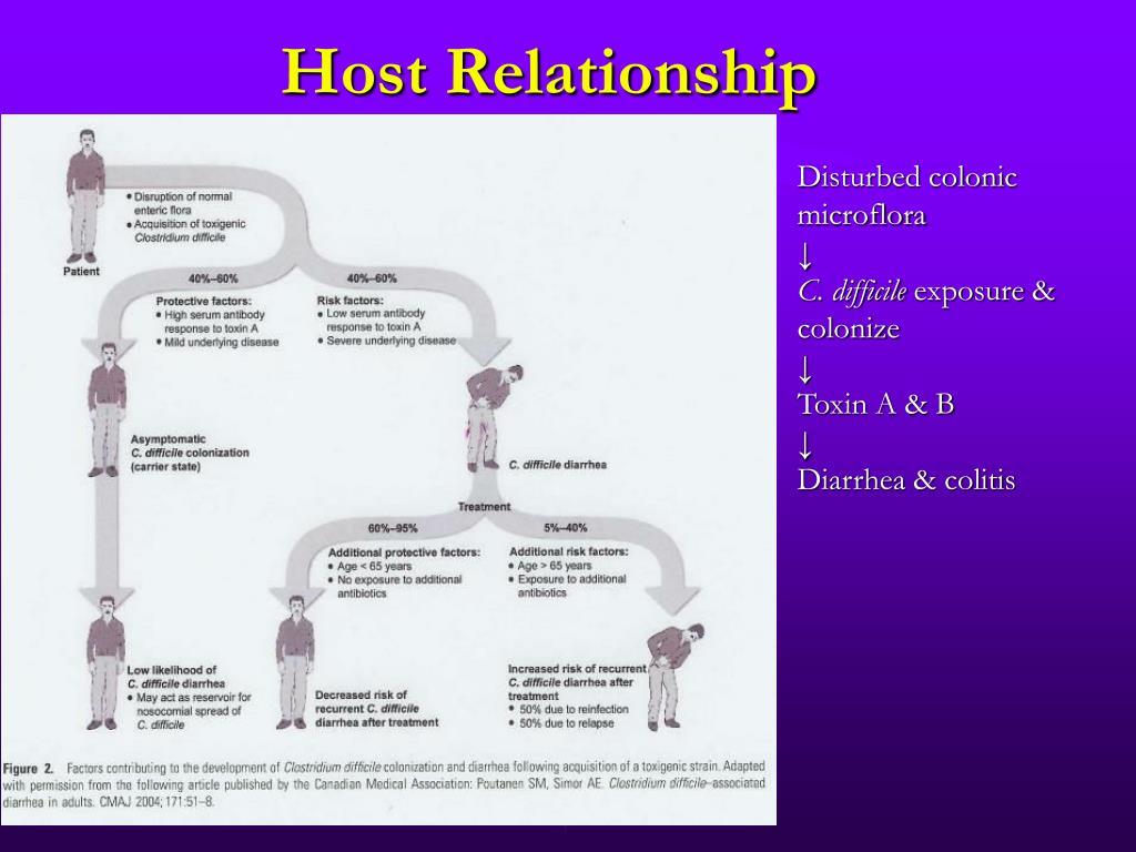 Host Relationship