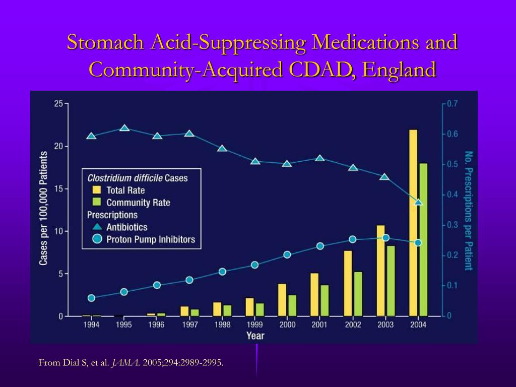 Stomach Acid-Suppressing Medications and Community-Acquired CDAD, England