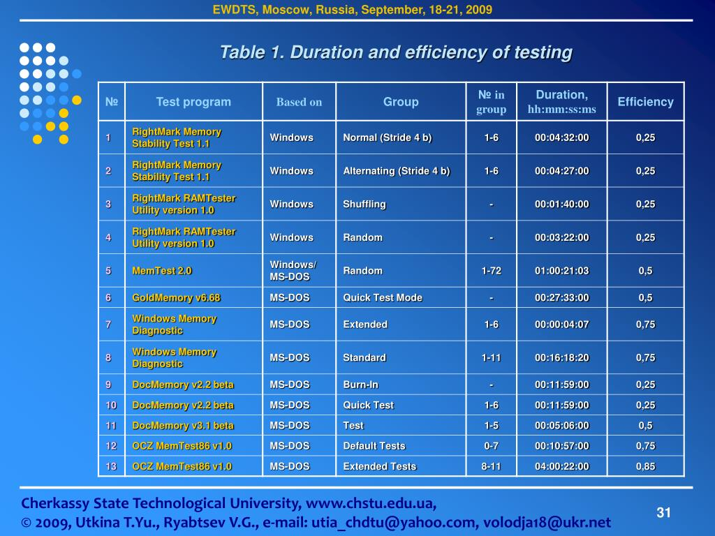 Table 1. Duration and efficiency of testing