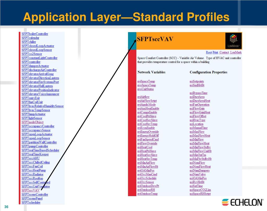 Application Layer—Standard Profiles