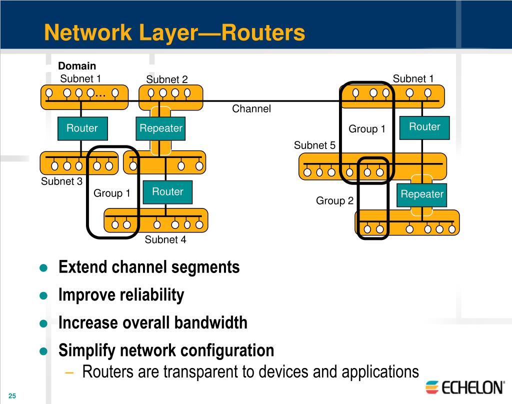 Network Layer—Routers