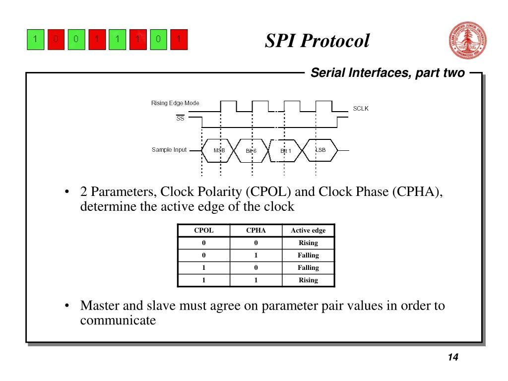 SPI Protocol