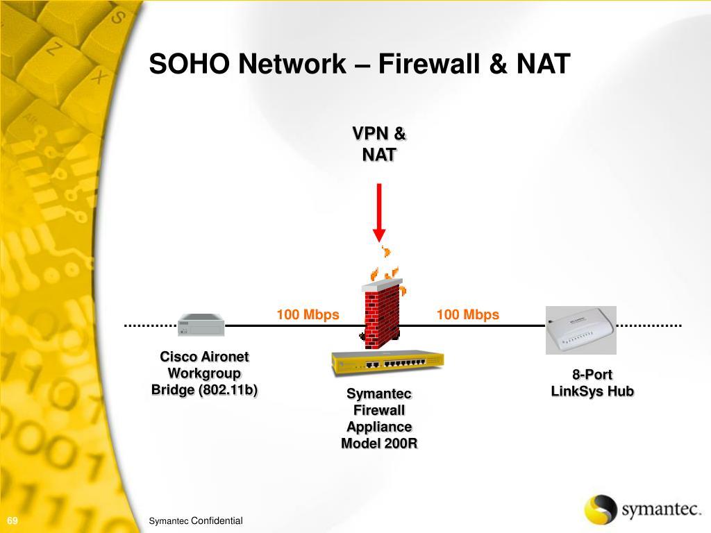 SOHO Network – Firewall & NAT