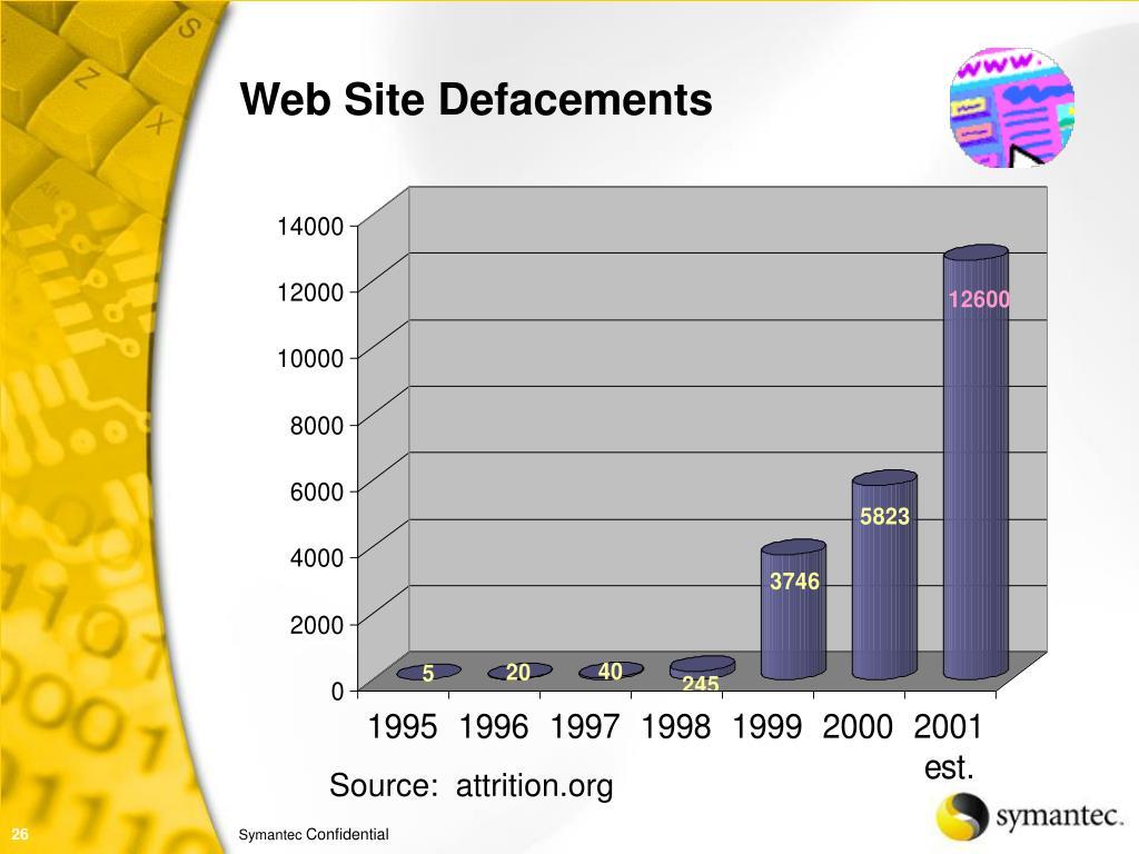 Web Site Defacements