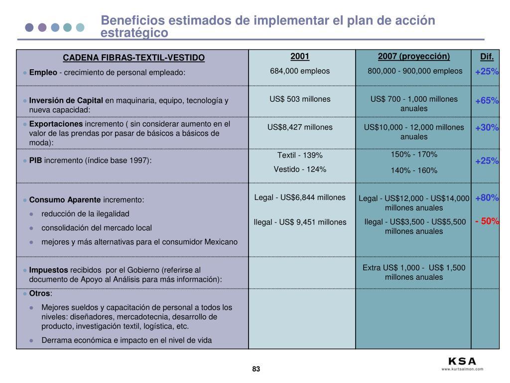 Beneficios estimados de implementar el plan de acción estratégico