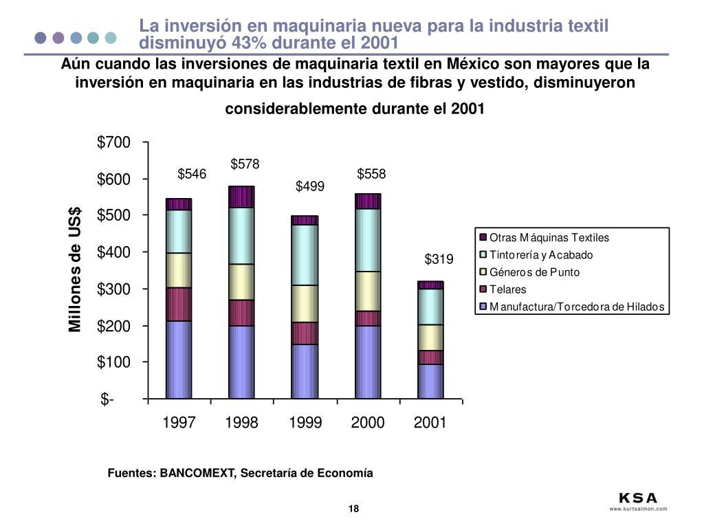La inversión en maquinaria nueva para la industria textil disminuyó 43% durante el 2001