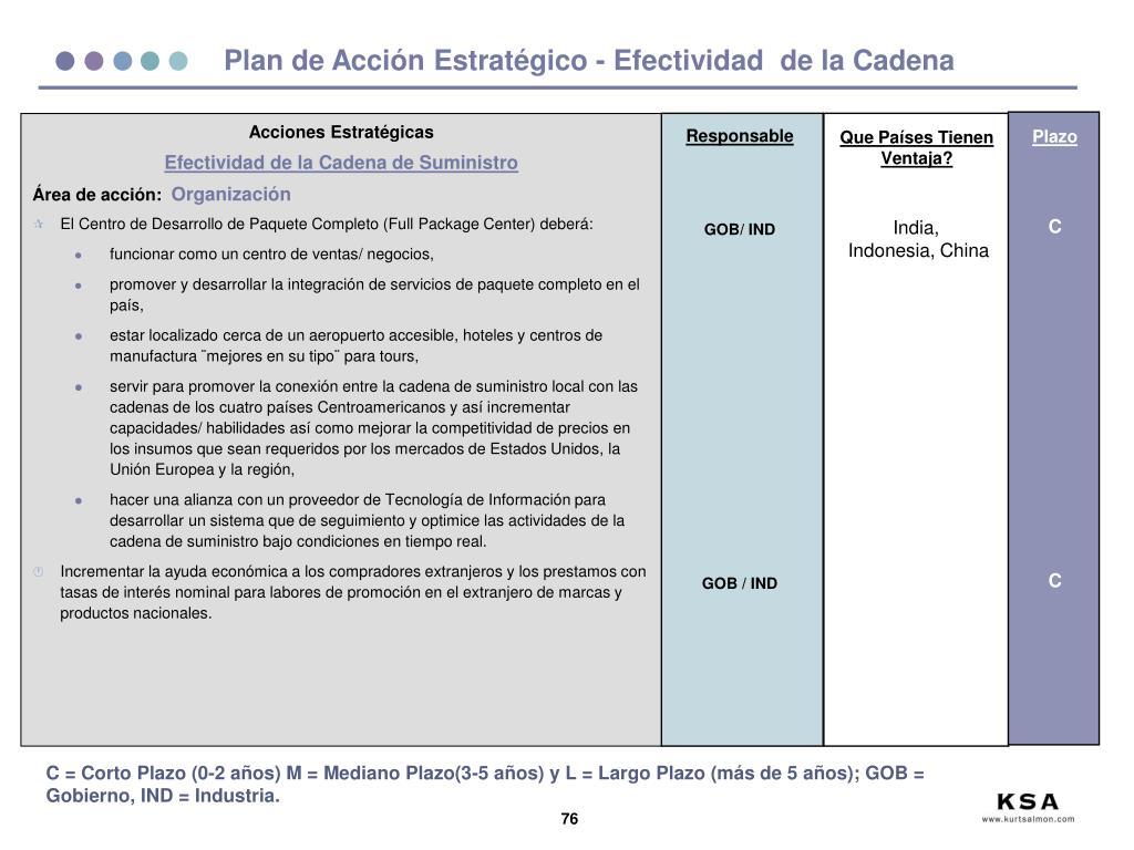 Plan de Acción Estratégico - Efectividad  de la Cadena