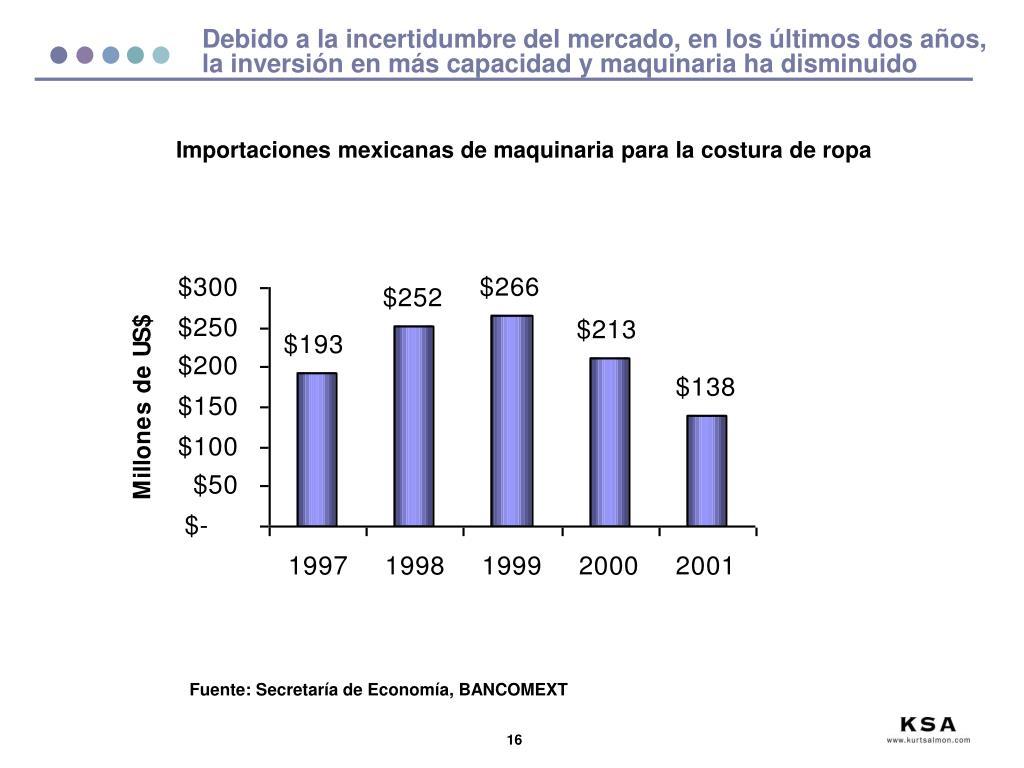 Debido a la incertidumbre del mercado, en los últimos dos años, la inversión en más capacidad y maquinaria ha disminuido
